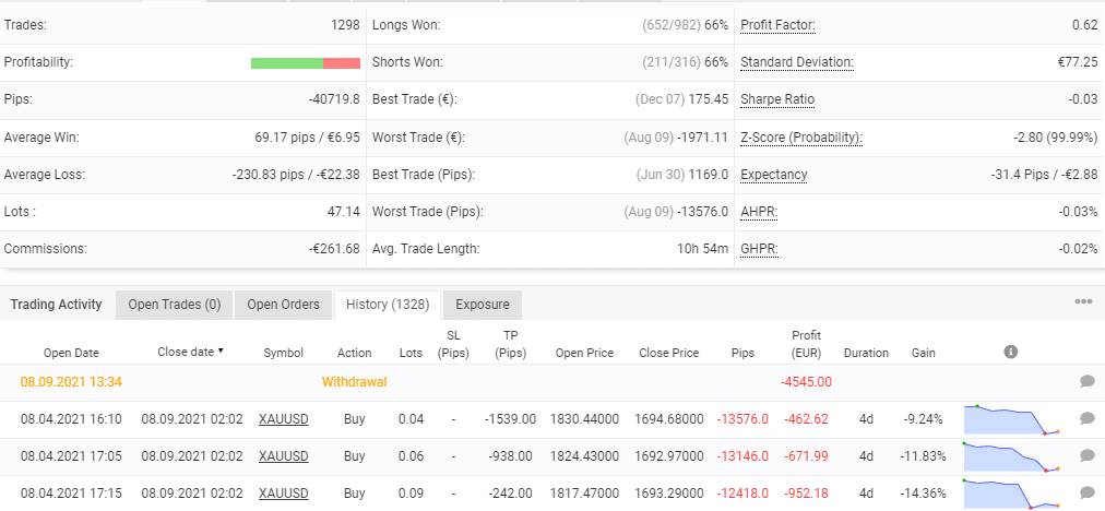 Advanced trading stats for Gold Eagle