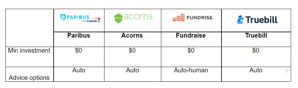 How does Paribus passive income compare