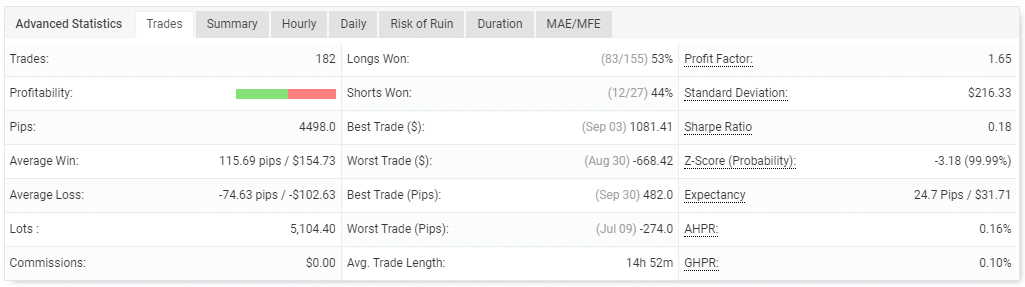 Performance of trades