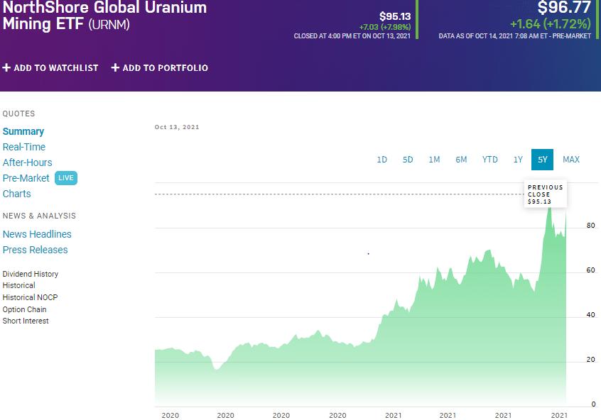 URNM chart