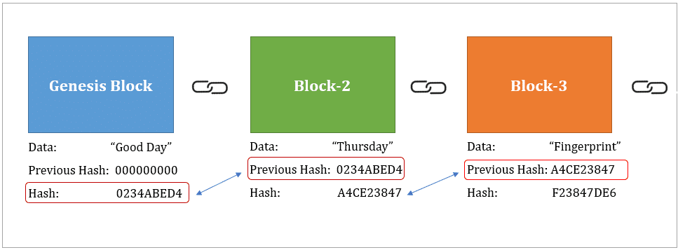 The image shows the blocks and how the hash links each block