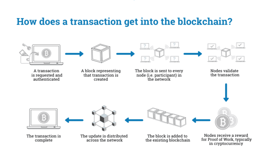 How does a transaction get into the blockchain